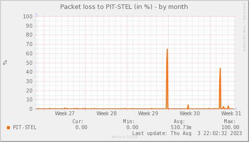 packetloss_PIT_STEL-dmonth