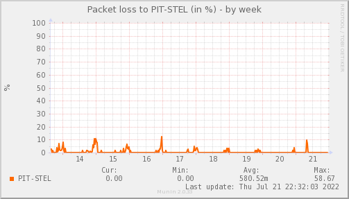 packetloss_PIT_STEL-week