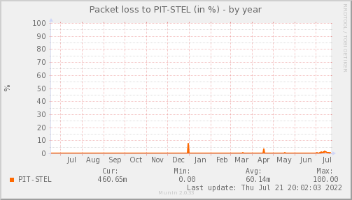 packetloss_PIT_STEL-year
