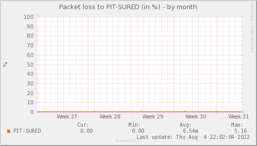 packetloss_PIT_SURED-dmonth