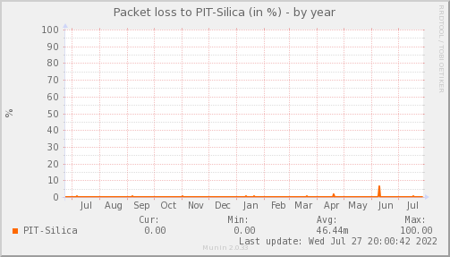 packetloss_PIT_Silica-year