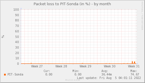 packetloss_PIT_Sonda-month.png