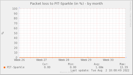 packetloss_PIT_Sparkle-month.png