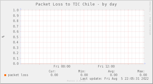 packetloss_PIT_TIC_Chile-day