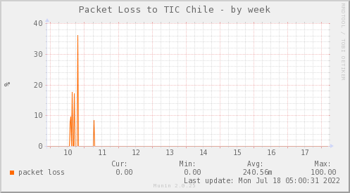 packetloss_PIT_TIC_Chile-week