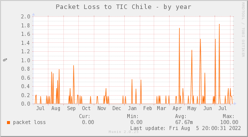 packetloss_PIT_TIC_Chile-year