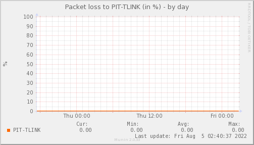 packetloss_PIT_TLINK-day
