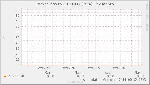 packetloss_PIT_TLINK-dmonth