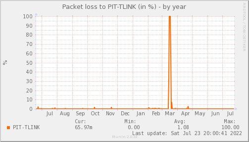 packetloss_PIT_TLINK-year
