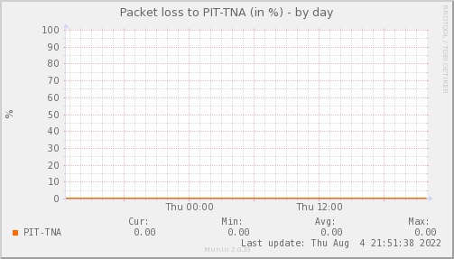 packetloss_PIT_TNA-day
