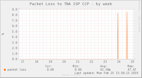 packetloss_PIT_TNA_CCP-week