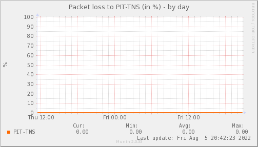 packetloss_PIT_TNS-day.png