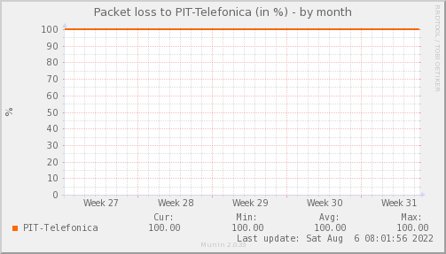 packetloss_PIT_Telefonica-month