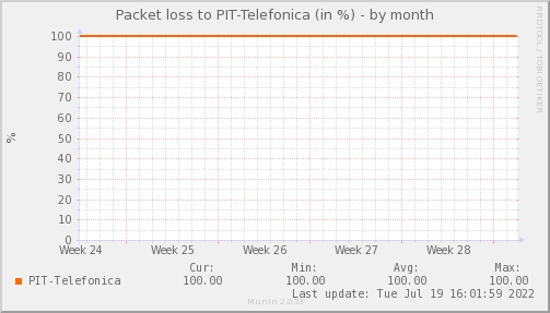packetloss_PIT_Telefonica-month