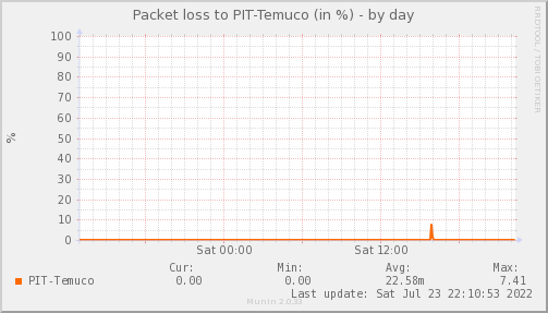 packetloss_PIT_Temuco-day