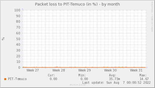 packetloss_PIT_Temuco-month