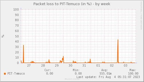 packetloss_PIT_Temuco-week