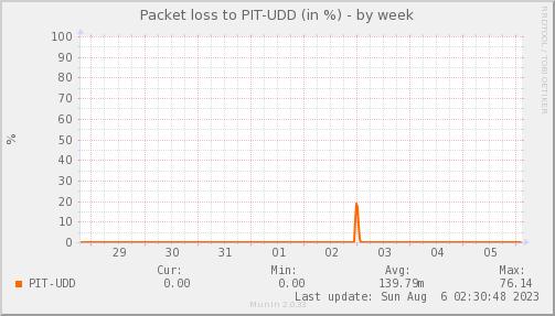 packetloss_PIT_UDD-week