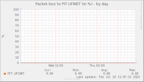 Ppacketloss_PIT_UFINET-day.png
