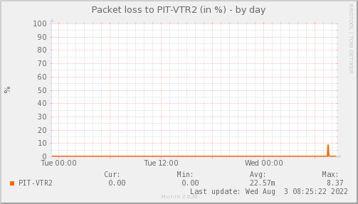 packetloss_PIT_VTR2-day