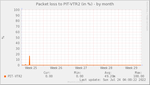 packetloss_PIT_VTR2-dmonth