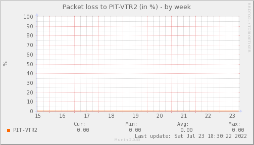 packetloss_PIT_VTR2-week