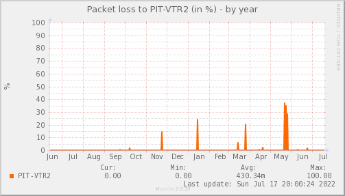 packetloss_PIT_VTR2-year