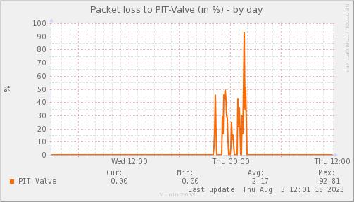 packetloss_PIT_Valve-day
