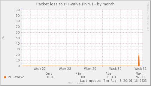packetloss_PIT_Valve-dmonth