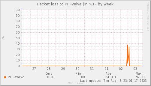 packetloss_PIT_Valve-week