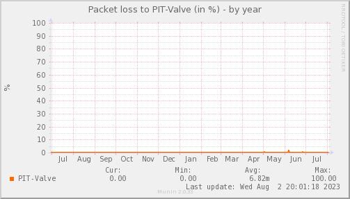 packetloss_PIT_Valve-year