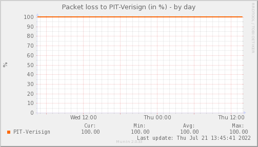 packetloss_PIT_Verisign-day