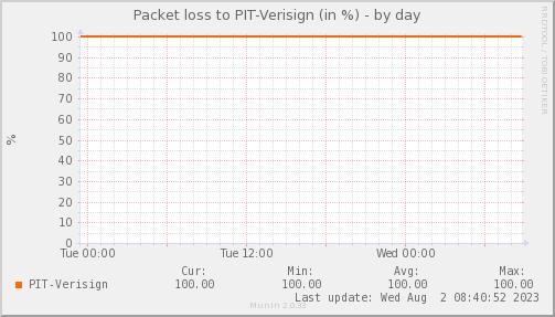 packetloss_PIT_Verisign-day