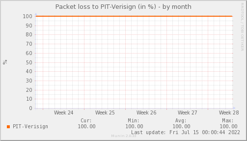 packetloss_PIT_Verisign-dmonth