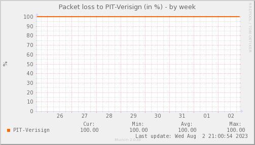 packetloss_PIT_Verisign-week