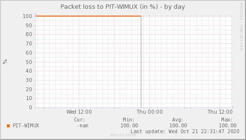 packetloss_PIT_WIMUX-day