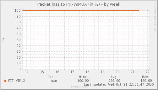 packetloss_PIT_WIMUX-week