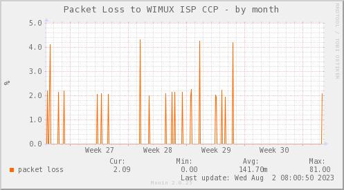 packetloss_PIT_WIMUX_CCP-dmonth
