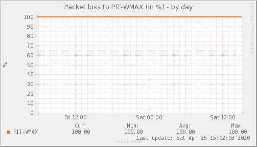 packetloss_PIT_WMAX-day