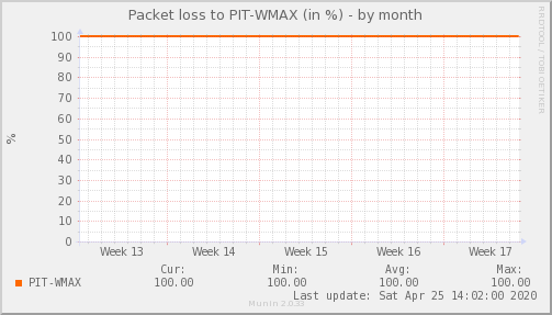 packetloss_PIT_WMAX-dmonth