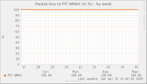 packetloss_PIT_WMAX-week