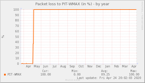 packetloss_PIT_WMAX-year