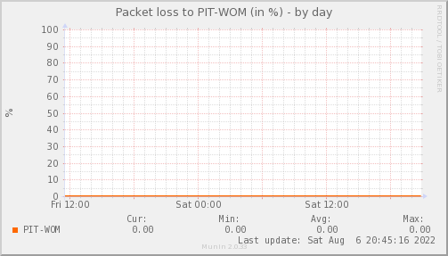 packetloss_PIT_WOM-day.png