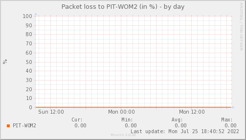 packetloss_PIT_WOM2-day.png