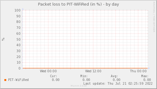 packetloss_PIT_WiFiRed-day