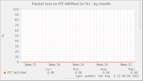 packetloss_PIT_WiFiRed-month