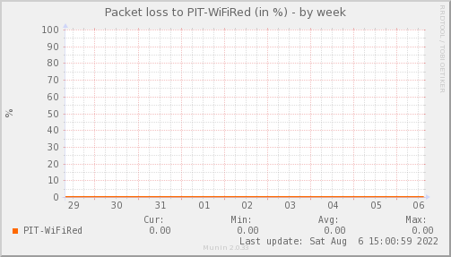 packetloss_PIT_WiFiRed-week