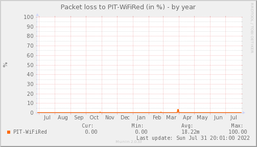 packetloss_PIT_WiFiRed-year
