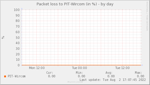 packetloss_PIT_Wircom-day