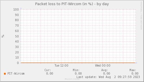 packetloss_PIT_Wircom-day